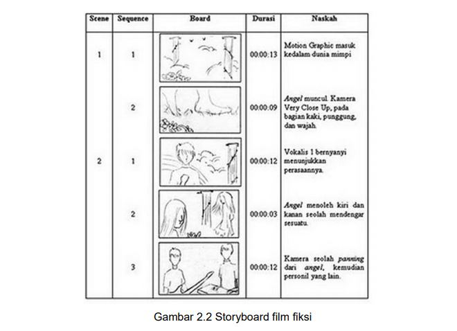 contoh storyboards